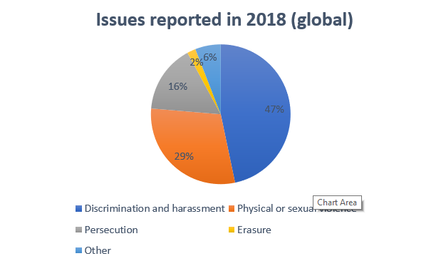 Issues reported 2018 global