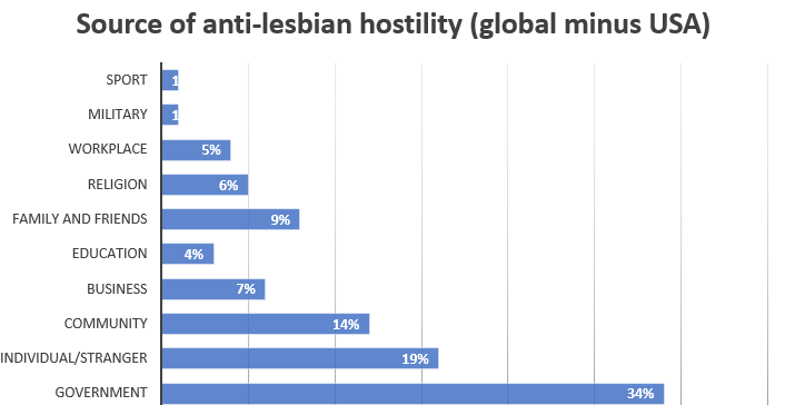 2018 hostility source chart global - usa