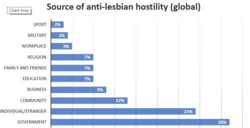 2018 hostility source chart global