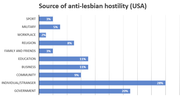 2018 hostility source chart usa