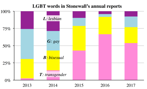 Source: http://users.ox.ac.uk/~sfos0060/LGBT_figures.shtml