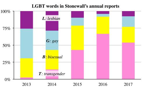 Source: http://users.ox.ac.uk/~sfos0060/LGBT_figures.shtml