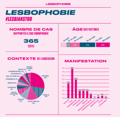 #SOSLesbophobie