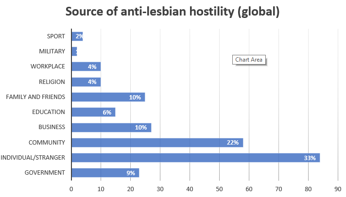 2019 hostility source chart global