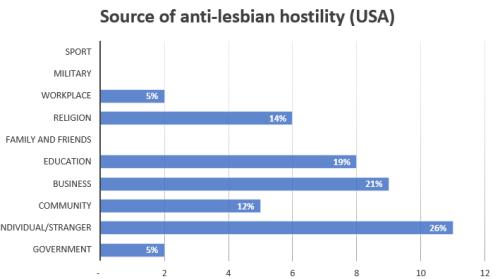 2019 hostility source chart USA