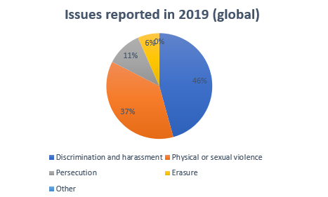 Issues reported 2019 Global