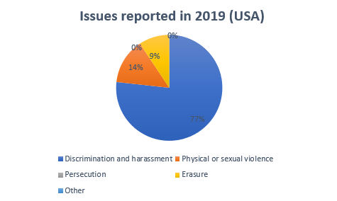 Issues reported 2019 USA