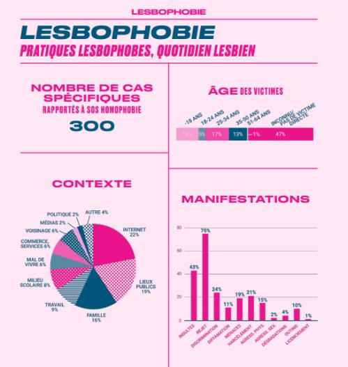 SOSHomophobie 2020